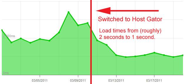 HostGator WordPress Hosting Reduces Load Time