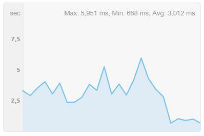 Yet another site moved to managed WordPress hosting and cut the load times in half.